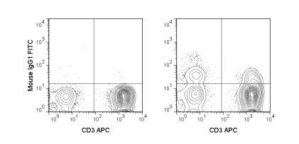Flow Cytometry - FITC Anti-NCAM1 antibody [MY31] (ab218636)