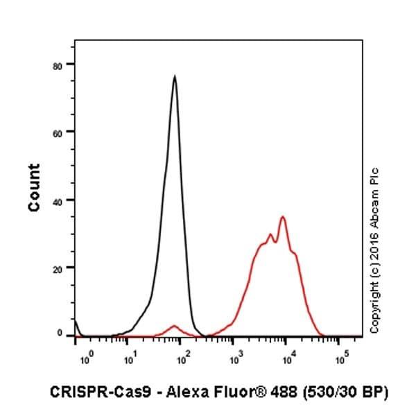 Flow Cytometry - Anti-CRISPR-Cas9 antibody [EPR19799] - BSA and Azide free (ab218654)