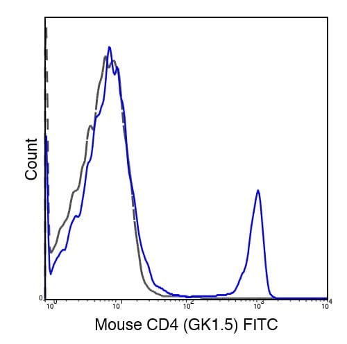 Flow Cytometry - Anti-CD4 antibody [GK1.5] (FITC) (ab218745)