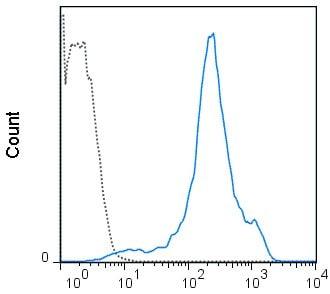 Flow Cytometry - Biotin Anti-CD44 antibody [IM7] (ab218748)