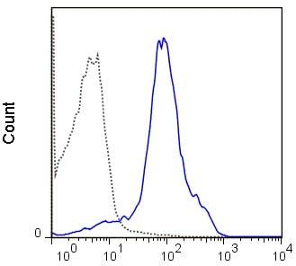 Flow Cytometry - Anti-CD44 antibody [IM7] (FITC) (ab218749)