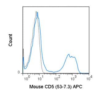 Flow Cytometry - Anti-CD5 antibody [53-7.3] (Allophycocyanin) (ab218754)