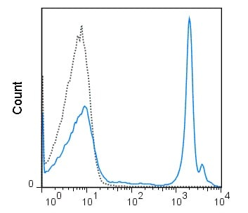 Flow Cytometry - Anti-Ly76 antibody [TER119] (PerCP/Cy5.5®) (ab218777)