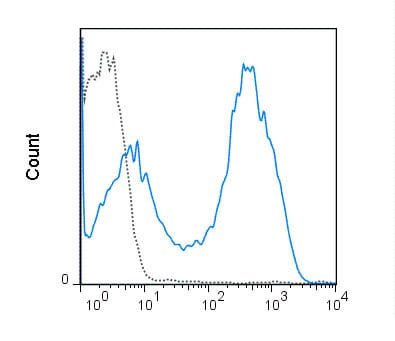 Flow Cytometry - Anti-H2-Ea antibody [M5/114.15.2] (PerCP/Cy5.5®) (ab218783)