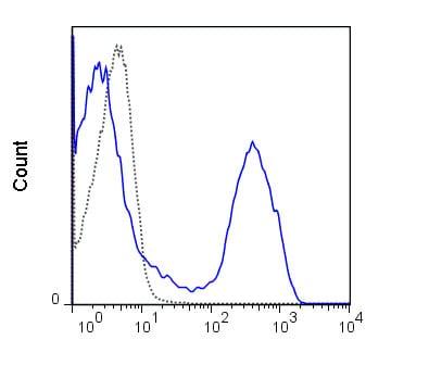 Flow Cytometry - PE/Cy7® Anti-CD11b antibody [M1/70] (ab218786)
