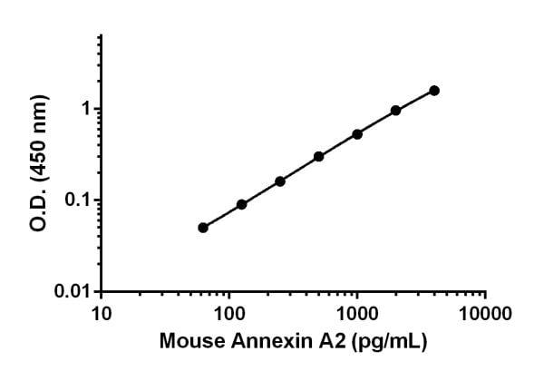 Mouse Annexin A2 standard curve