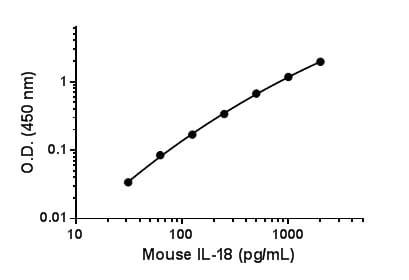 Mouse IL-18 standard curve