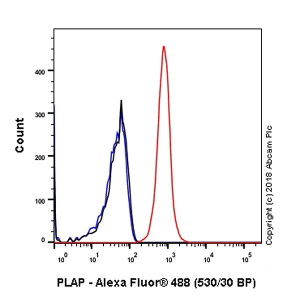 Flow Cytometry - Anti-Placental alkaline phosphatase (PLAP) antibody [SP15] - BSA and Azide free (ab218848)