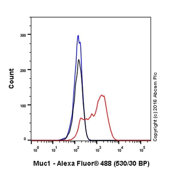 Flow Cytometry - Anti-MUC1 antibody [EP1024Y] - Low endotoxin, Azide free (ab218998)