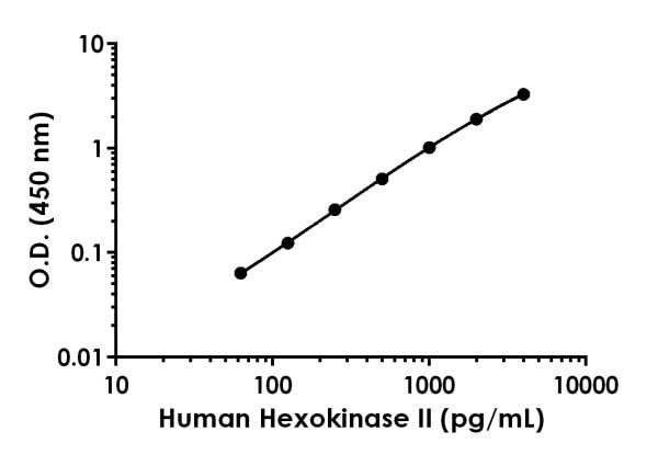 Example of human Hexokinase II standard curve in 1X Cell Extraction Buffer PTR.