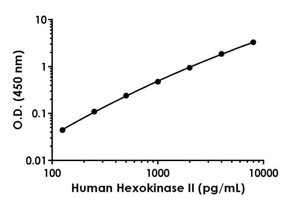 Example of human Hexokinase II standard curve in Sample Diluent NS.