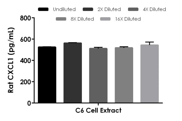 Interpolated concentrations of native CXCL1 in rat C6 cell extract based on a 500 µg/mL extract load.