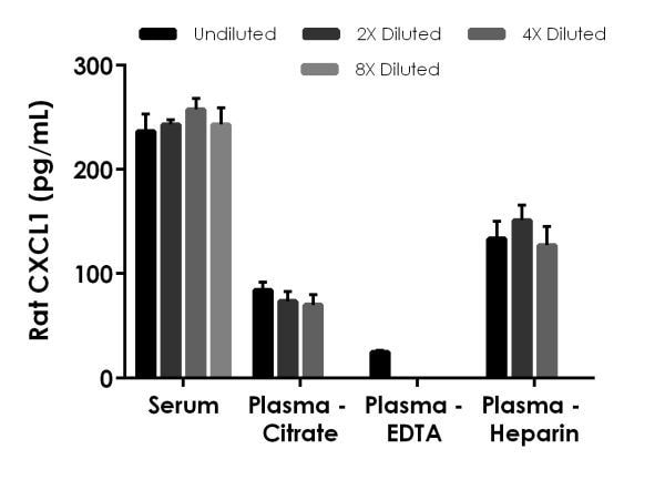 Interpolated concentrations of native CXCL1 in rat serum and plasma samples.