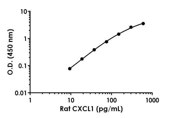 Example of rat CXCL1 standard curve in Sample Diluent 1X Cell Extraction Buffer PTR.