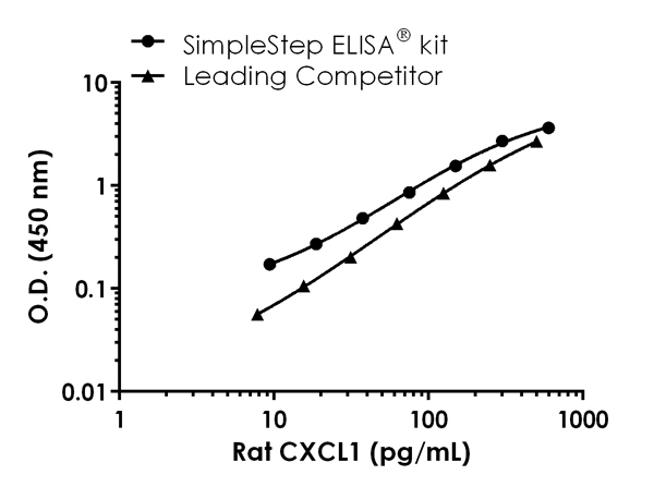 Rat CXCL1 standard curve comparison data