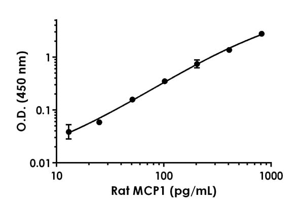 Example of rat MCP1 standard curve in Sample Diluent NS.