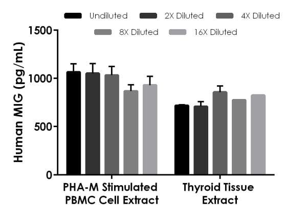Interpolated concentrations of native MIG in PHA-M stimulated human PBMC cell extract based on a 200 µg/mL extract load and human thyroid tissue extract based on a 500 µg/mL extract load.