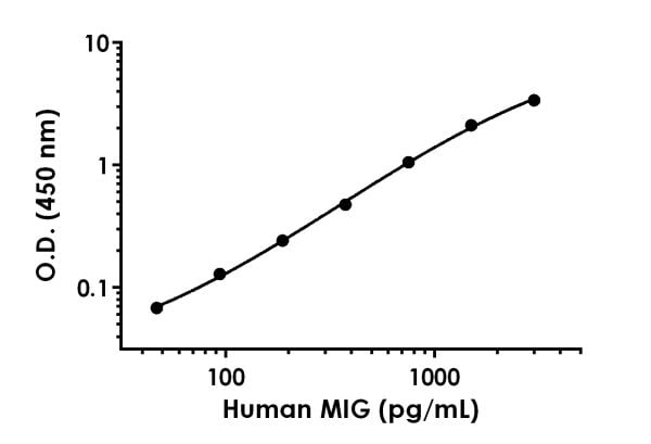 Example of human MIG standard curve in Sample Diluent 10BP.