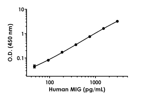 Example of human MIG standard curve in 1X Cell Extraction Buffer PTR.