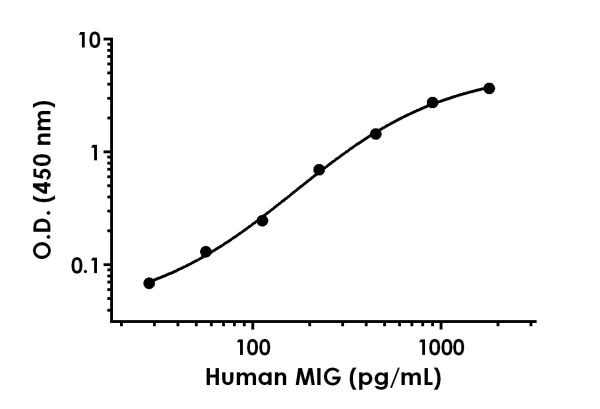 Example of human MIG standard curve in Sample Diluent NS.