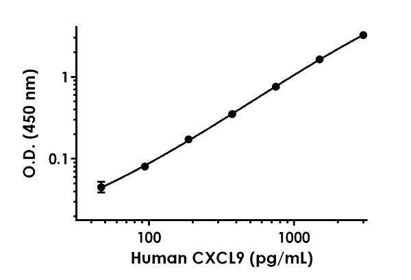 Example of human CXCL9 standard curve in 1X Cell Extraction Buffer PTR.