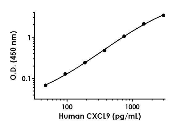 Example of human CXCL9 standard curve in Sample Diluent 10BP.