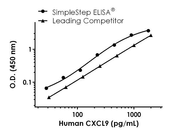Human CXCL9 standard curve comparison data