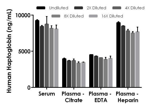 Interpolated concentrations of native haptoglobin in human serum, and plasma samples.