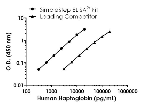 Human Haptoglobin standard curve comparison data