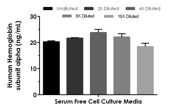 Interpolated concentrations of spike Hemoglobin subunit alpha in serum free cell culture media sample.