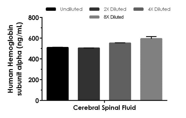 Interpolated concentrations of native Hemoglobin subunit alpha in human cerebral spinal fluid sample.