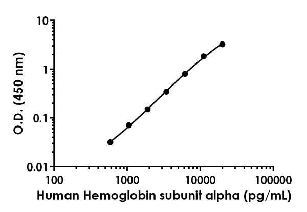 Example of Human Hemoglobin subunit alpha standard curve.