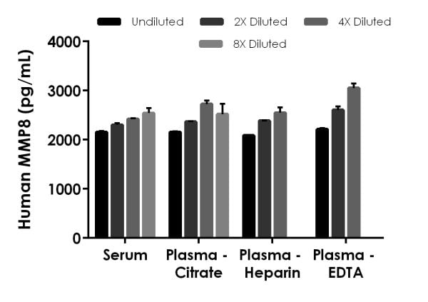 Interpolated concentrations of spiked MMP8 in human serum, plasma (citrate), plasma (EDTA), and plasma (heparin) samples.