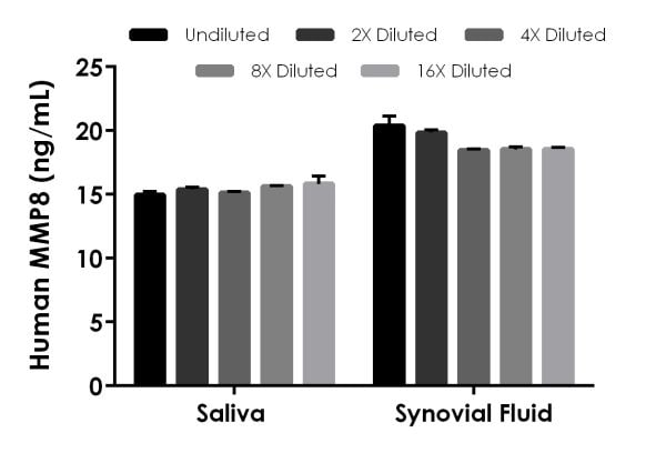 Interpolated concentrations of native MMP8 in human saliva and synovial fluid samples.