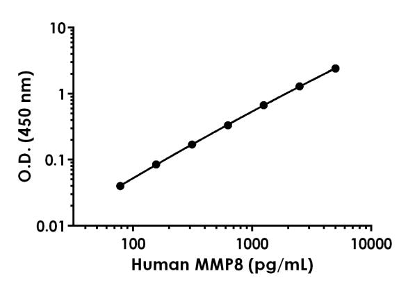 Example of human MMP8 standard curve in Sample Diluent NS.