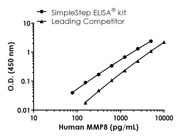 Human MMP8 standard curve comparison data