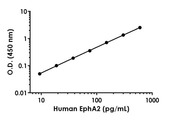 Example of human EphA2 standard curve in 1X Cell Extraction Buffer PTR