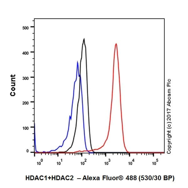Flow Cytometry - Anti-HDAC1 + HDAC2 antibody [EPR20327] (ab219054)