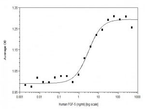 Functional Studies - Recombinant human FGF5 protein (Active) (ab219125)