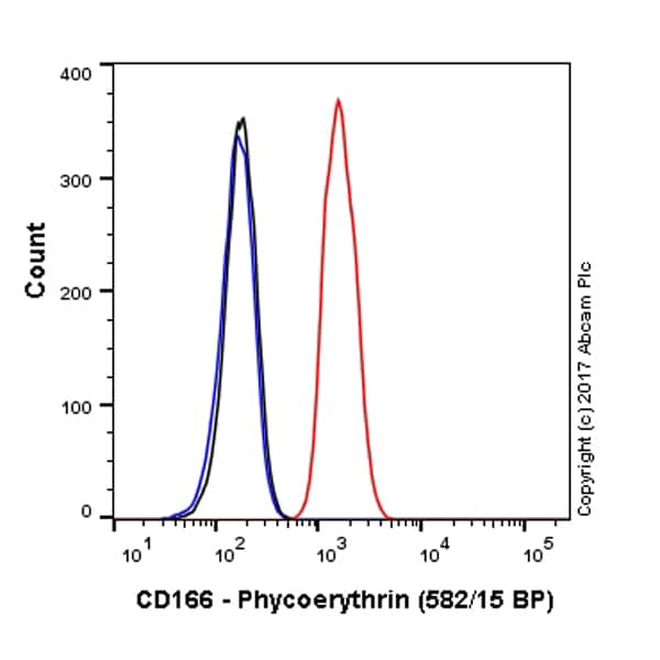 Flow Cytometry - Anti-CD166 antibody [EPR2759(2)] (Phycoerythrin) (ab219139)