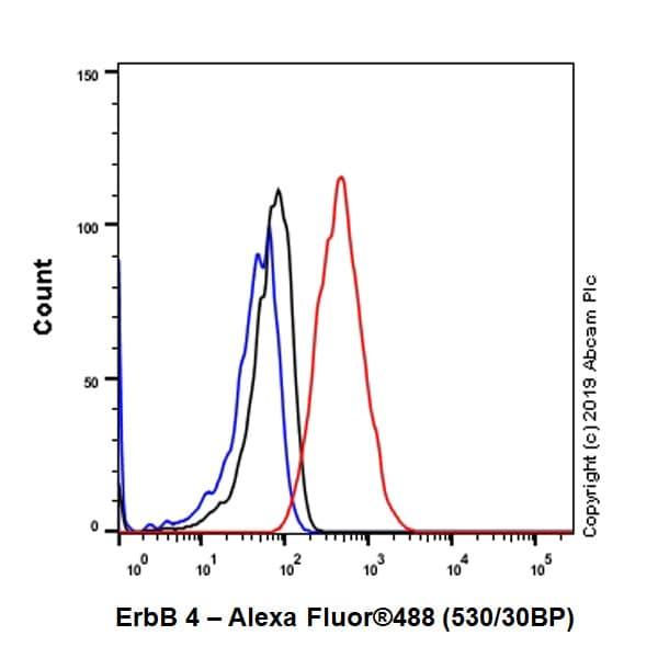 Flow Cytometry - Anti-ErbB 4 antibody [EPR22665-104] (ab219208)
