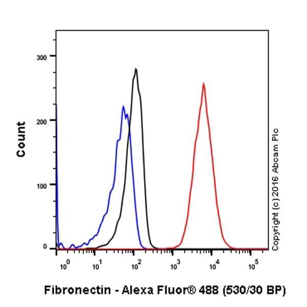 Flow Cytometry - Anti-Fibronectin antibody [F1] - Low endotoxin, Azide free (ab219366)