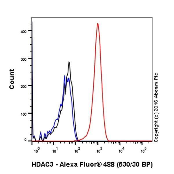 Flow Cytometry - Anti-HDAC3 antibody [Y415] - BSA and Azide free (ab219376)