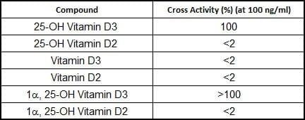Competitive ELISA - Anti-25-OH Vitamin D3 antibody [RM3] (ab219464)