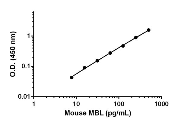 Mouse MBL standard curve