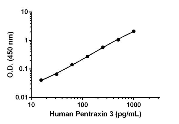 Human Pentraxin3 Standard Curve