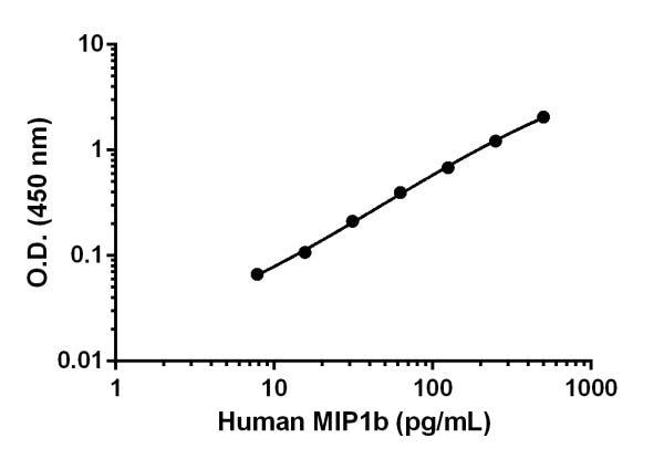 Human MIP1b Standard Curve