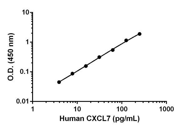 Human CXCL7 Standard Curve