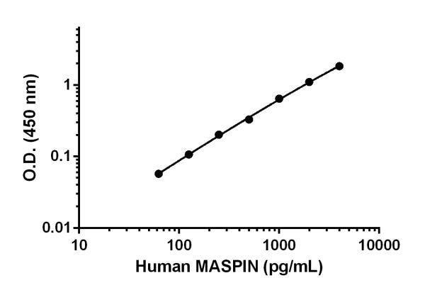 Human MASPIN Standard Curve