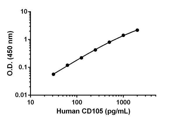 Human CD105 Standard Curve